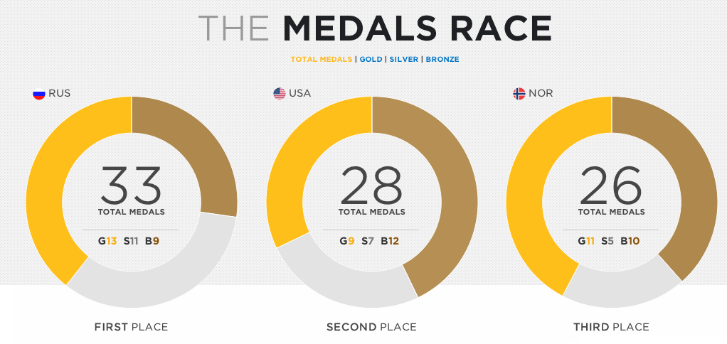 Medals Race